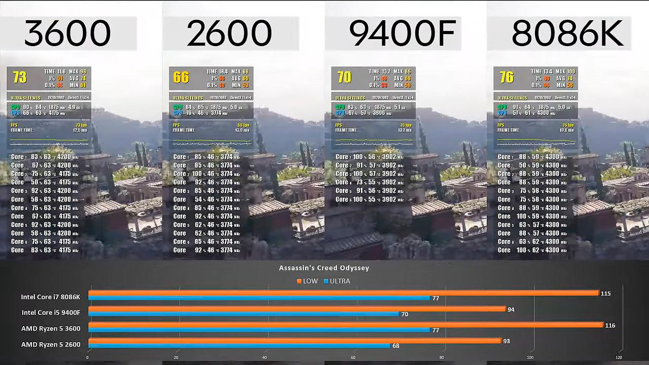 Assassin's Creed Odyssey Benchmark