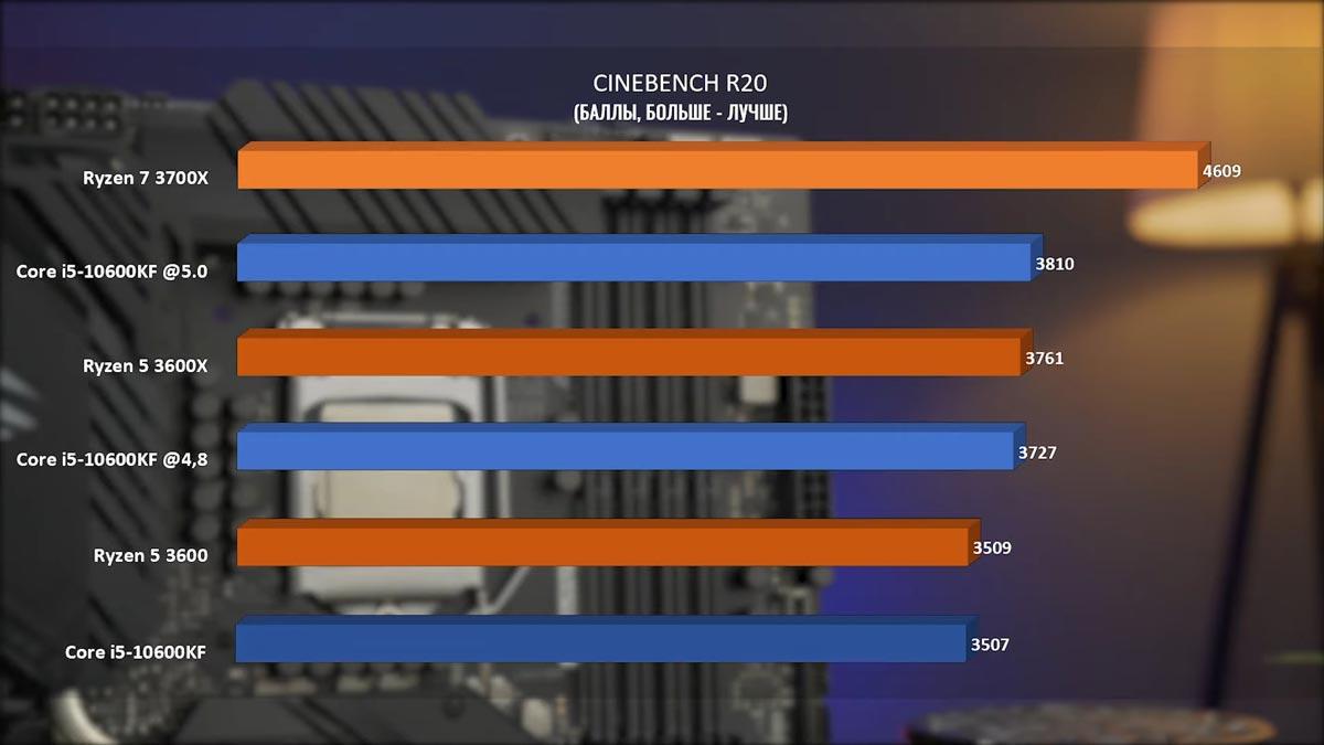 Intel Core I5-10600KF в синтетике