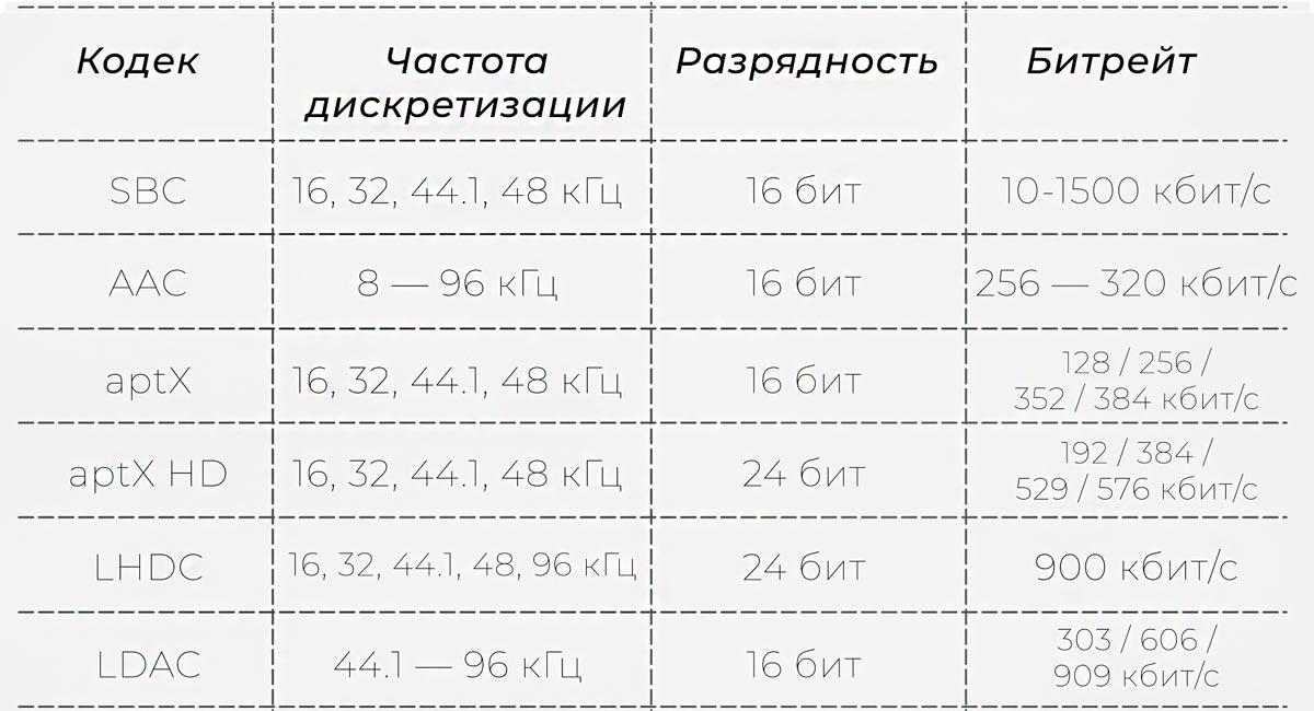 таблица кодеков