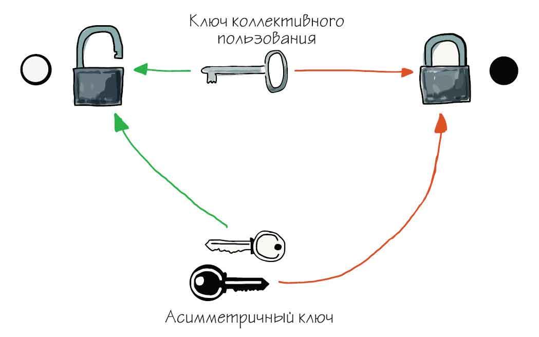 асимметричный ключ